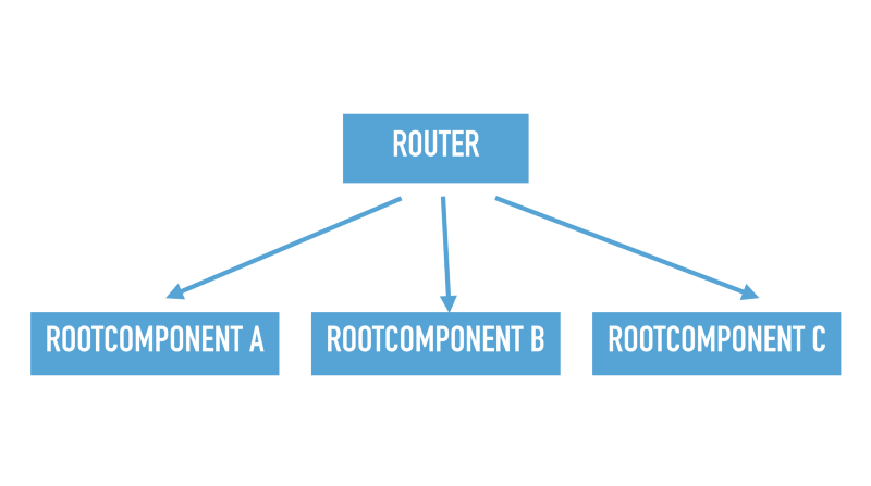 Slide text: Example dependency tree with router and 3 root components.