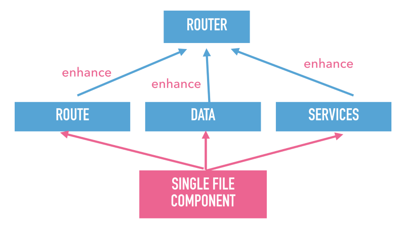 Slide text: Single file component pointing to its parts that enhance a router.
